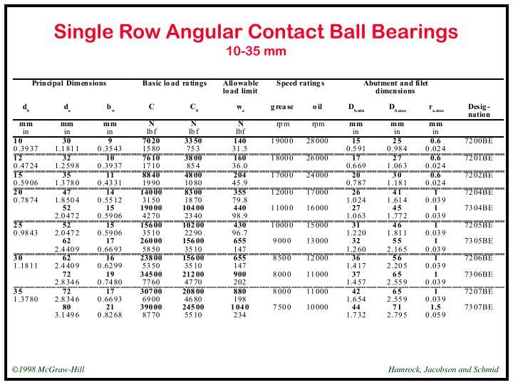 Single row angular contact ball bearings 10 35 mm