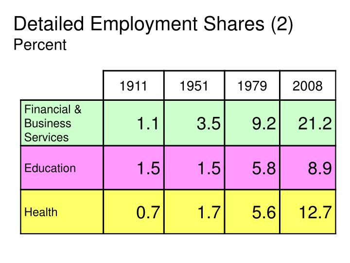 Detailed Employment Shares (2)