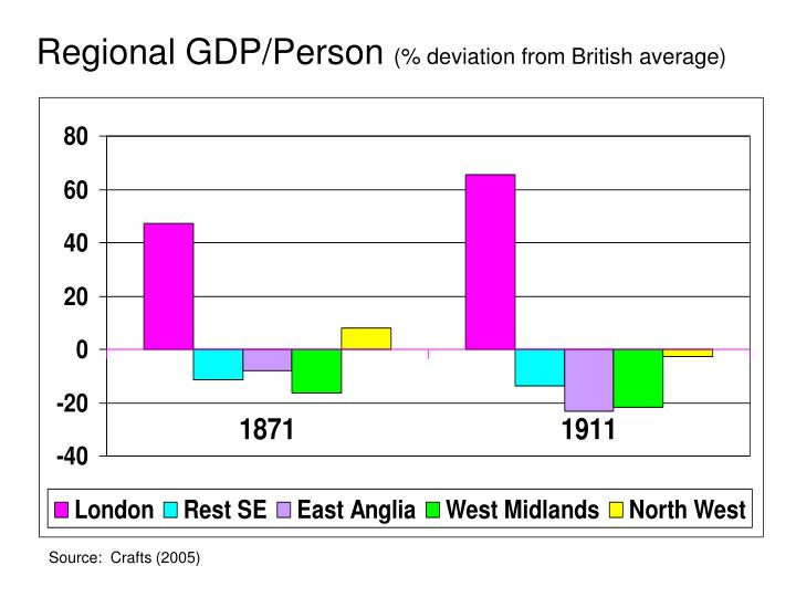 Regional GDP/Person