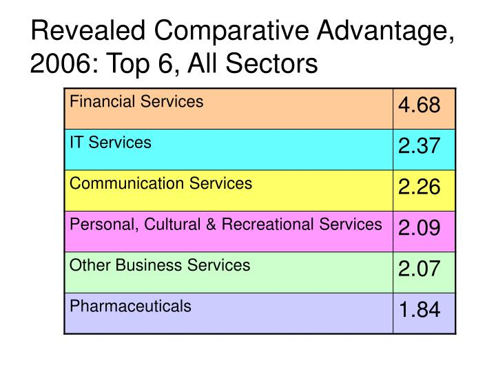 Revealed Comparative Advantage, 2006: Top 6, All Sectors