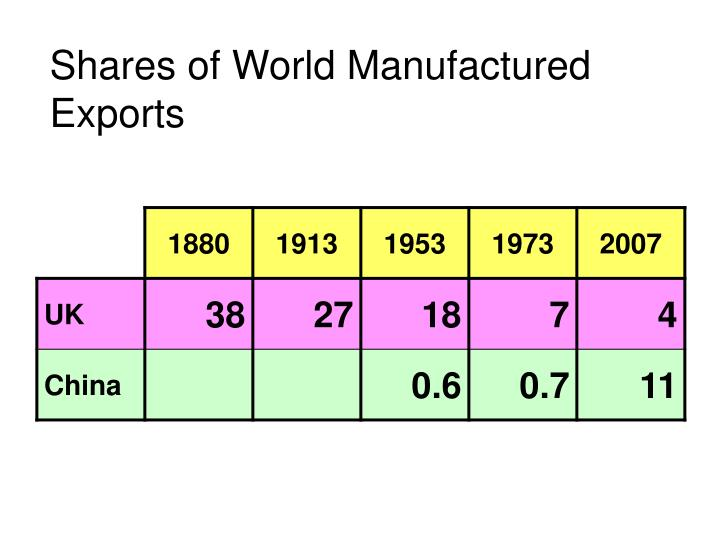 Shares of World Manufactured Exports