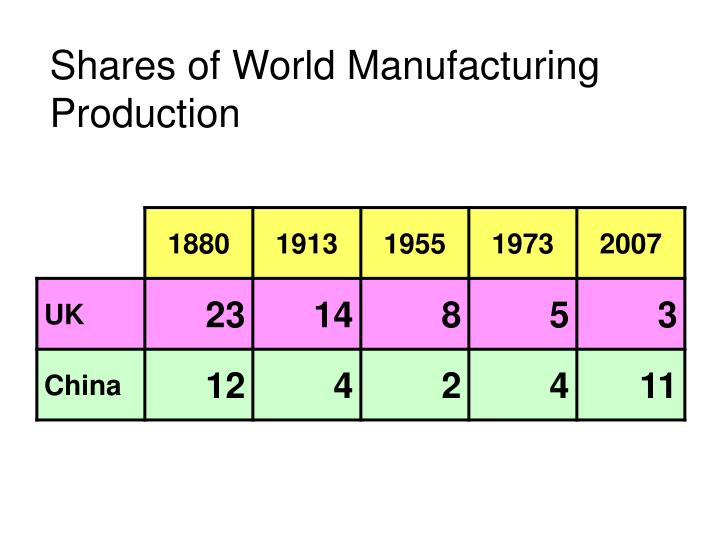 Shares of World Manufacturing Production