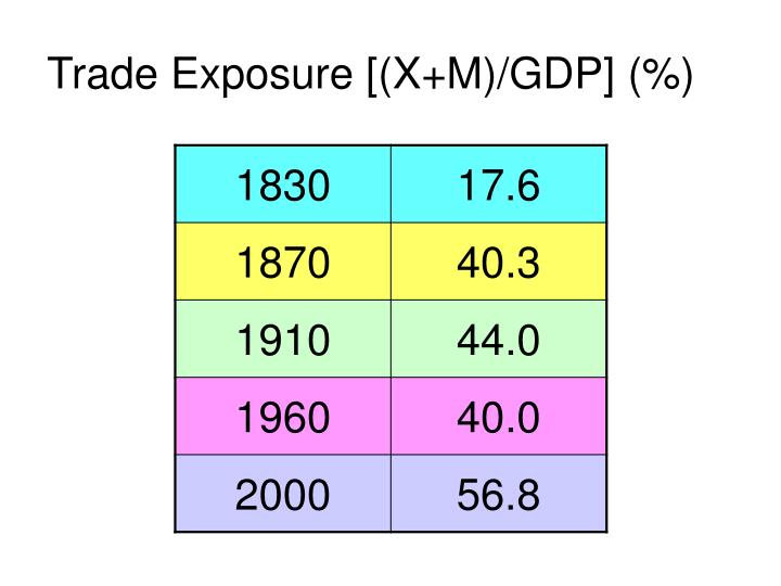 Trade Exposure [(X+M)/GDP] (%)
