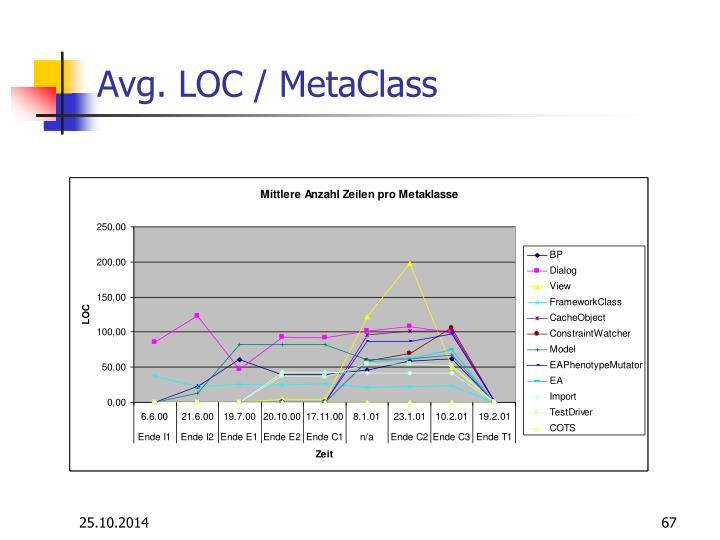 Avg. LOC / MetaClass