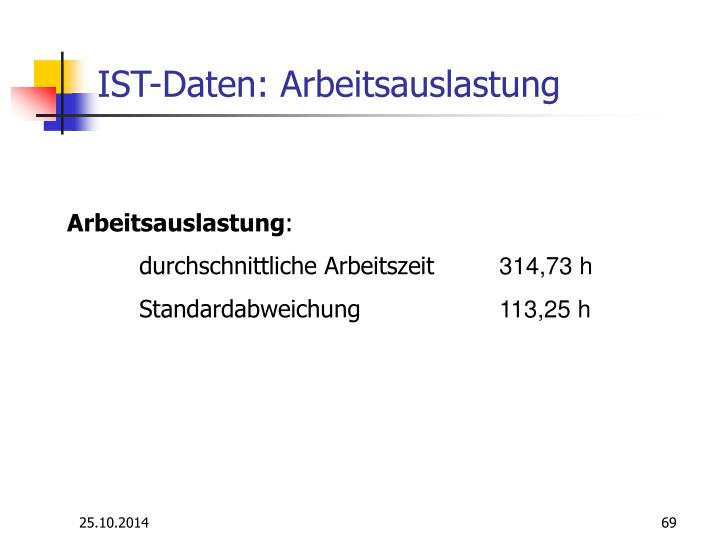 IST-Daten: Arbeitsauslastung