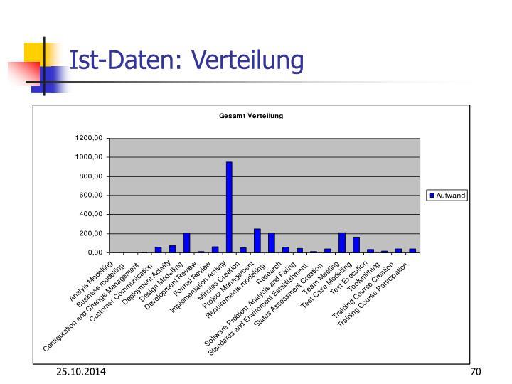 Ist-Daten: Verteilung