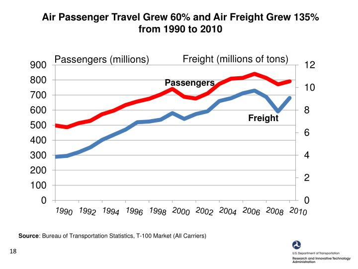 Air Passenger Travel Grew 60% and Air Freight Grew 135%