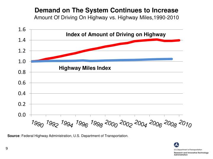 Demand on The System Continues to Increase