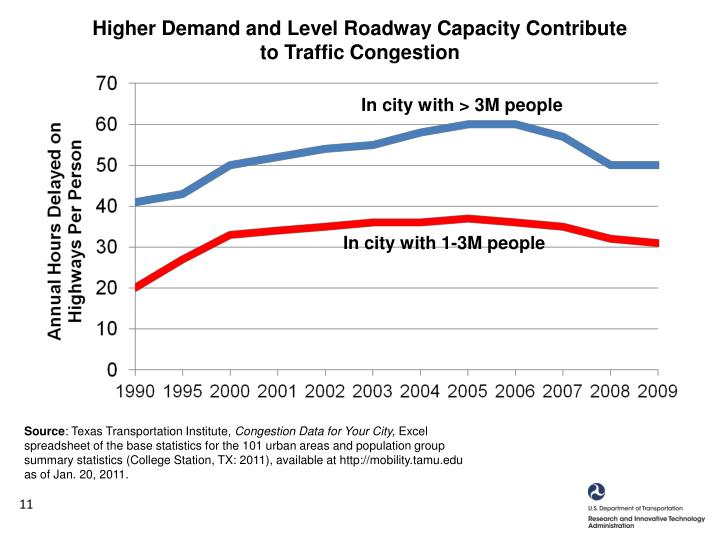 Higher Demand and Level Roadway Capacity Contribute