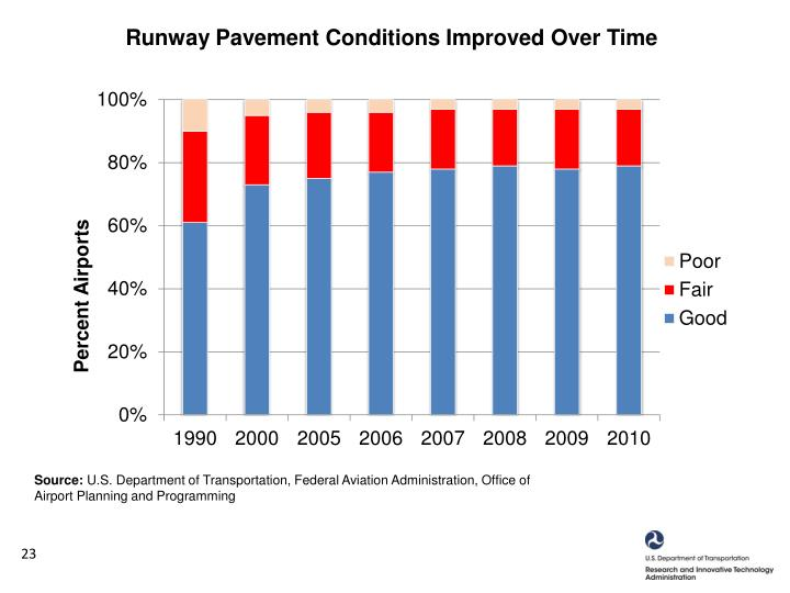 Runway Pavement Conditions Improved Over Time