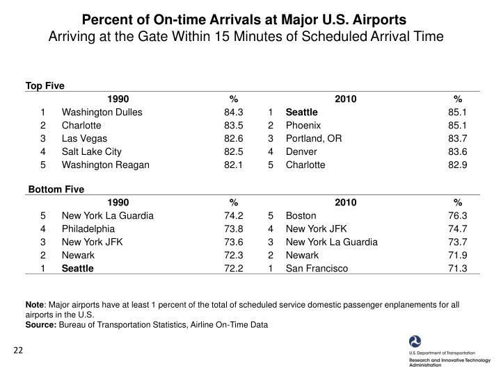 Percent of On-time Arrivals at Major U.S. Airports