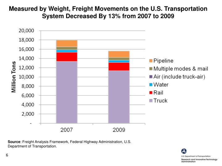 Measured by Weight, Freight Movements on the U.S. Transportation System Decreased By 13% from 2007 to 2009