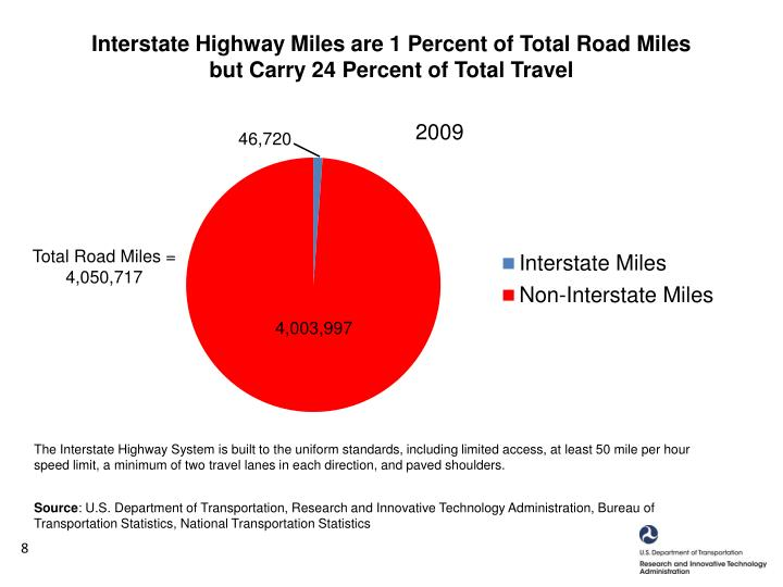 Interstate Highway Miles are 1 Percent of Total Road Miles but Carry 24 Percent of Total Travel