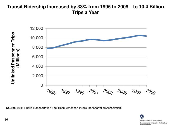 Transit Ridership Increased by 33% from 1995 to 2009—to 10.4 Billion