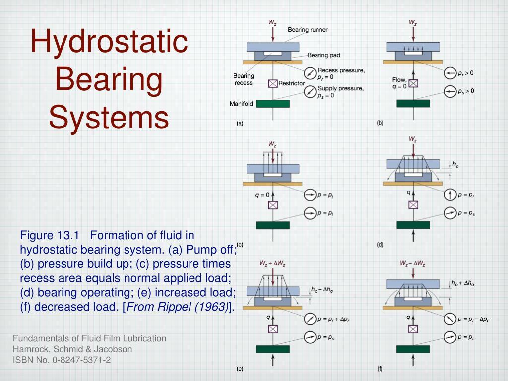 Create impressive business process diagrams using ball bearings in.