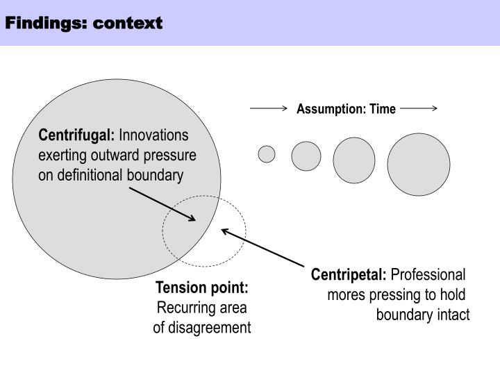 Findings: context