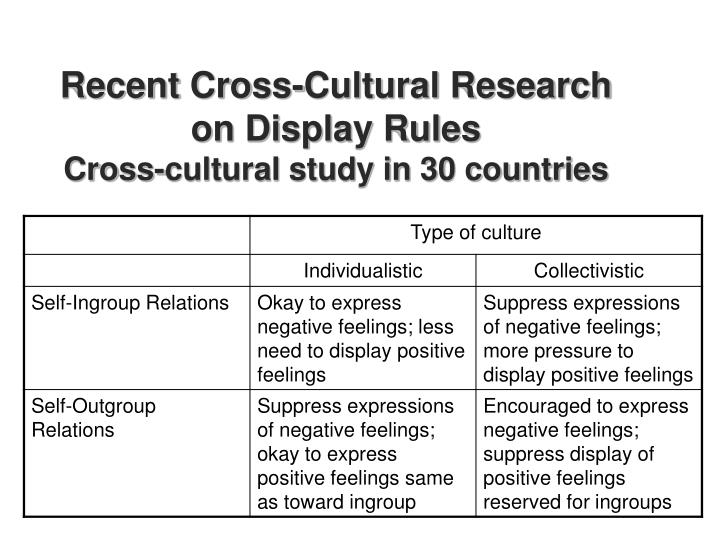 Recent Cross-Cultural Research on Display Rules