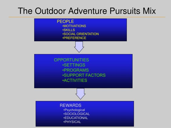 The Outdoor Adventure Pursuits Mix
