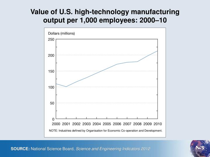 value of u s high technology manufacturing output per 1 000 employees 2000 10 n.