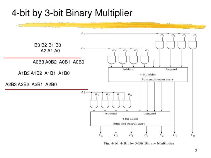 4-bit by 3-bit Binary Multiplier