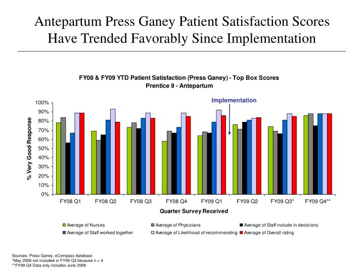 antepartum press ganey patient satisfaction scores have trended favorably since implementation n.