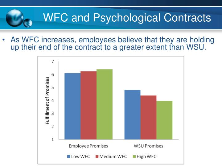 WFC and Psychological Contracts