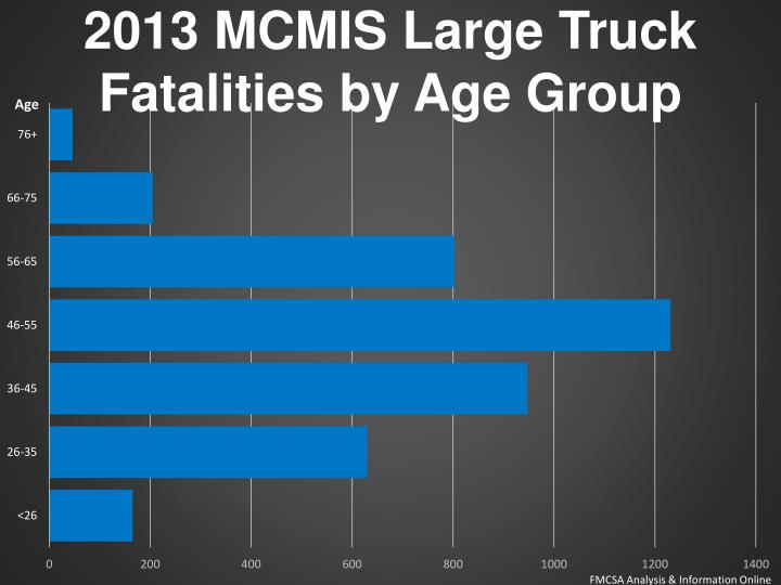 2013 MCMIS Large Truck Fatalities by Age Group