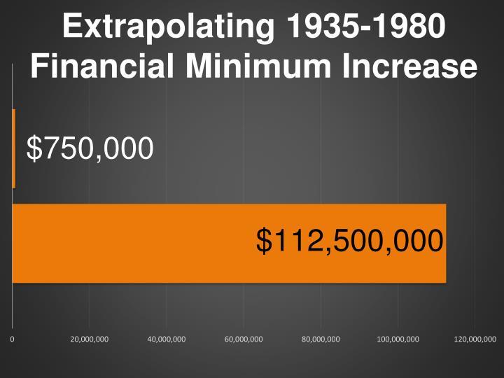 Extrapolating 1935 1980 financial minimum increase