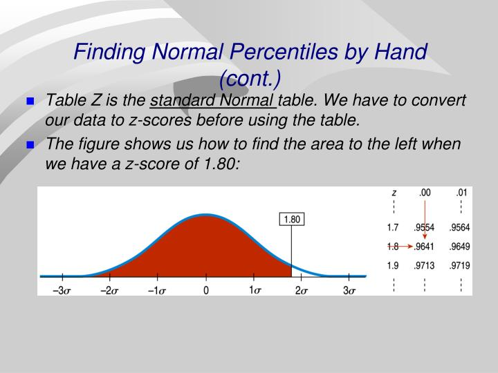 Finding Normal Percentiles by Hand (cont.)