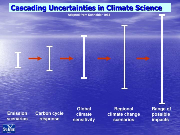 Cascading Uncertainties in Climate Science