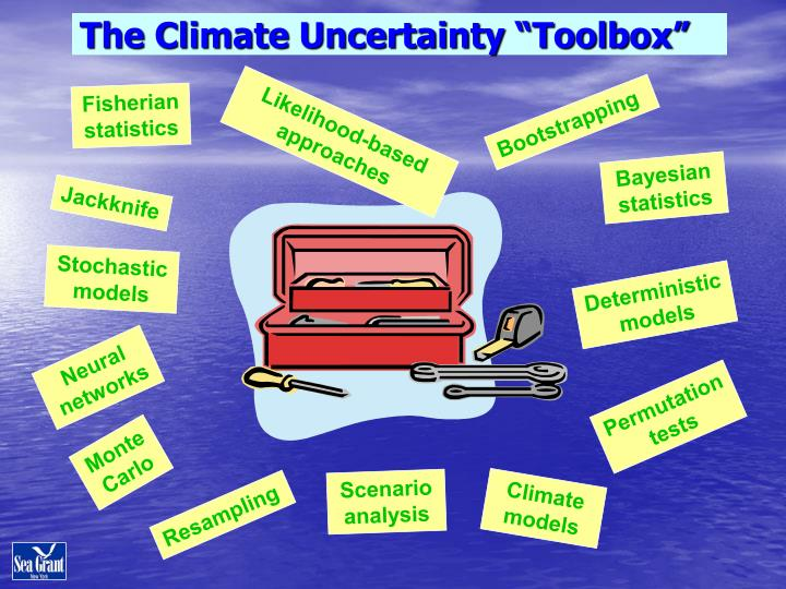 """The Climate Uncertainty """"Toolbox"""""""