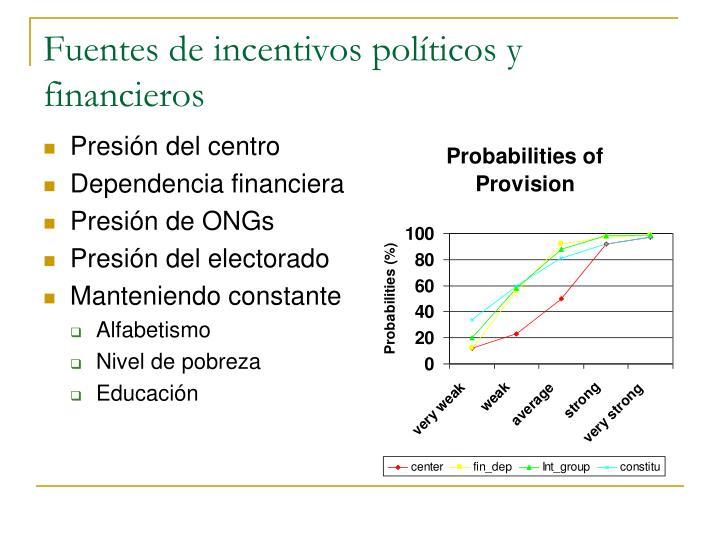 Fuentes de incentivos políticos y financieros