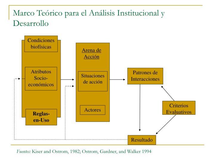 Marco Teórico para el Análisis Institucional y Desarrollo