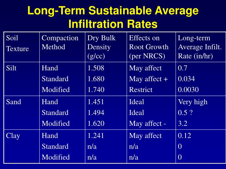 Long-Term Sustainable Average Infiltration Rates