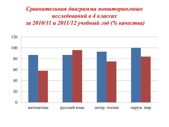 Сравнительная диаграмма мониторинговых исследований в 4