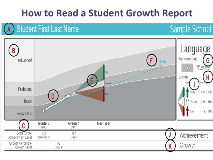 How to Read a Student Growth Report