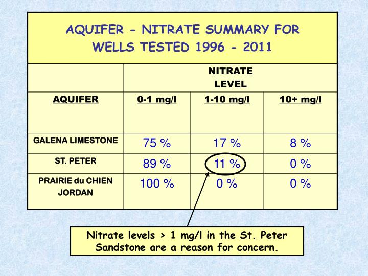 Nitrate levels > 1 mg/l in the St. Peter Sandstone are a reason for concern.
