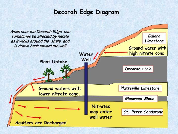 Decorah Edge Diagram
