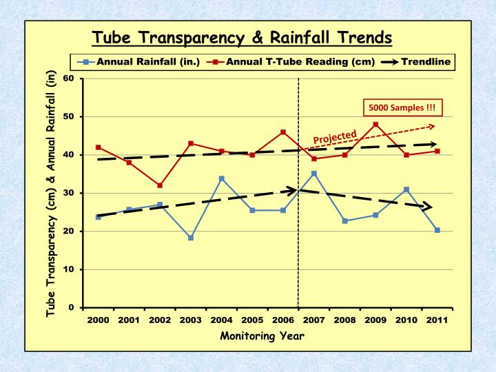 Tube Transparency & Rainfall Trends