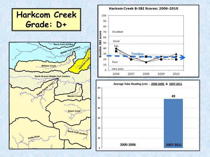 Harkcom Creek