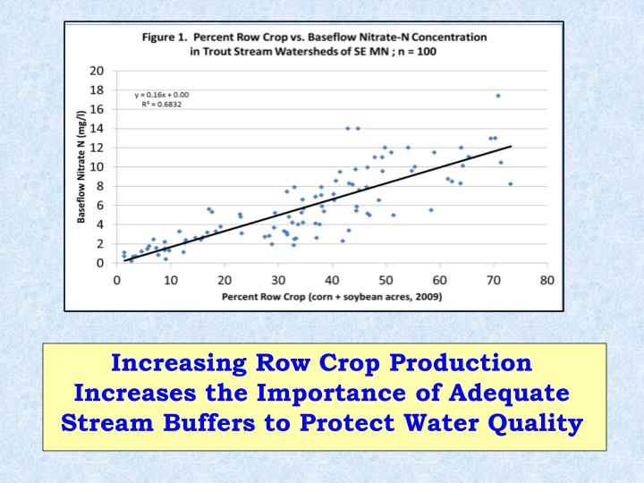 Increasing Row Crop Production   Increases the Importance of Adequate Stream Buffers to Protect Water Quality