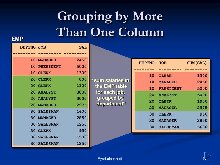 Grouping by More