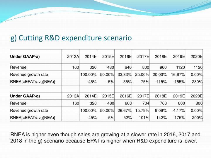 g) Cutting R&D expenditure scenario