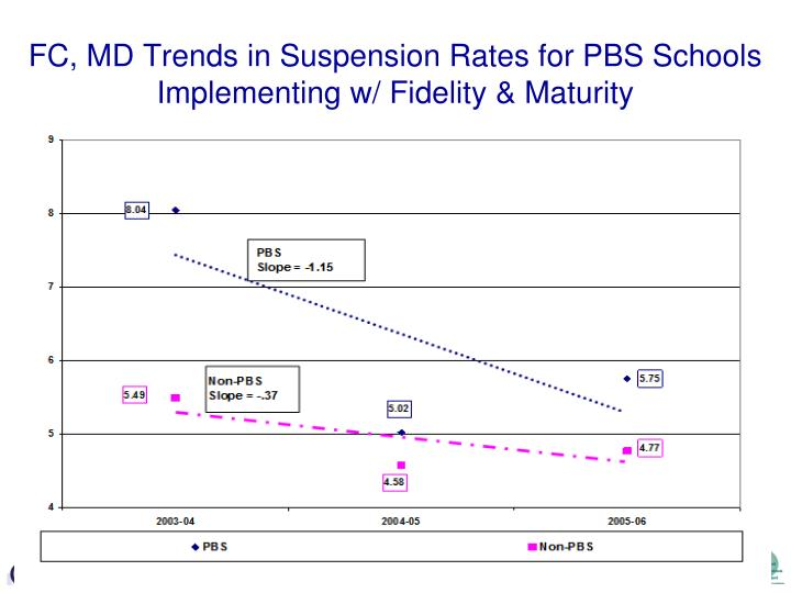 FC, MD Trends in Suspension Rates for PBS Schools Implementing w/ Fidelity & Maturity