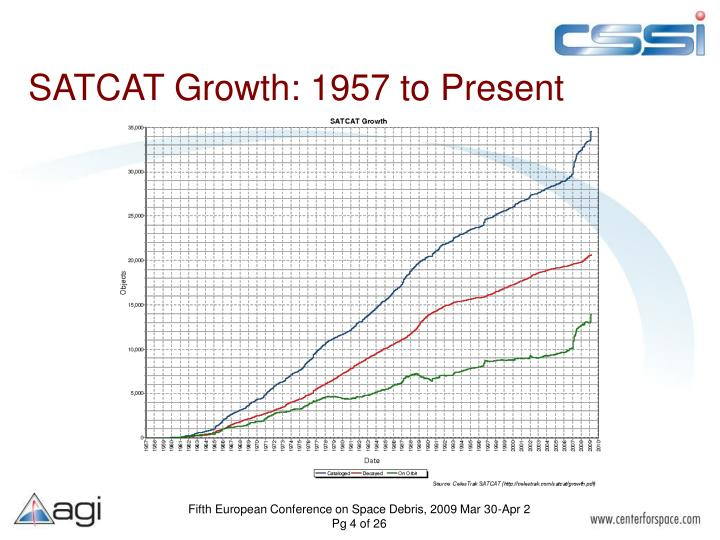SATCAT Growth: 1957 to Present