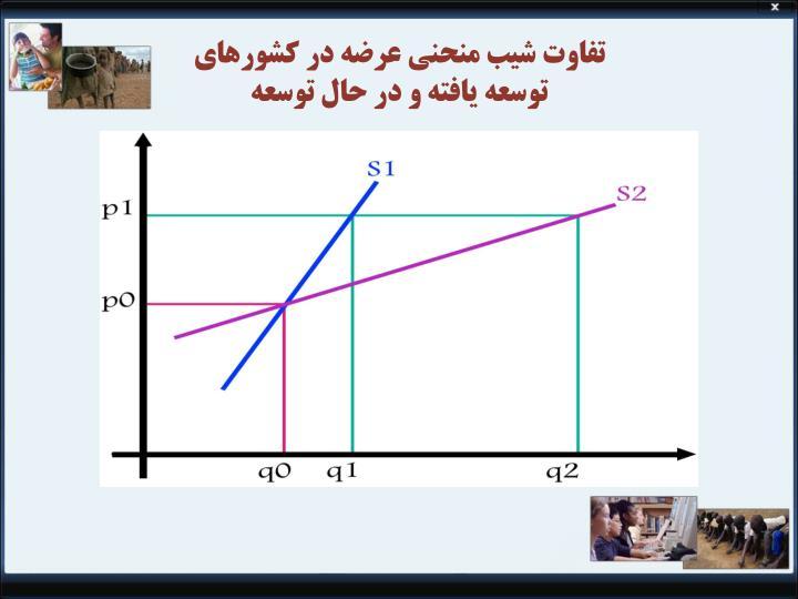 تفاوت شیب منحنی عرضه در کشورهای