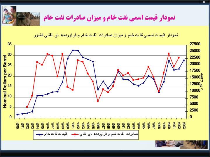 نمودار قیمت اسمی نفت خام و میزان صادرات نفت خام
