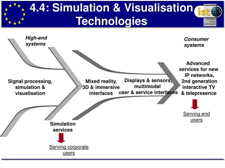 4.4: Simulation & Visualisation Technologies