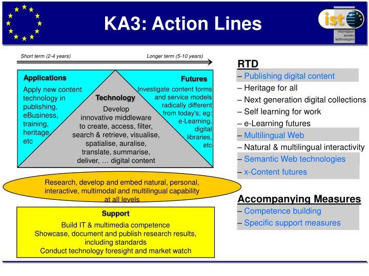 KA3: Action Lines