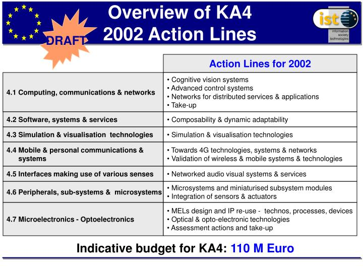 Overview of KA4